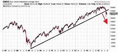 Stock Market Chart Last 10 Years Stock Market Four Reasons Why It Will Continue To Fall