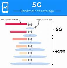 5g Chart 5g In Australia The Long Road To A Faster Future Finder