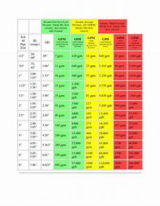 Gpm To Psi Conversion Chart Psi To Gpm Conversion Chart Facebook Lay Chart