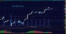 S P 500 Futures Real Time Chart S Amp P 500 Futures Update Amp Trading Outlook September 19
