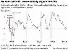 Inverted Yield Curve Chart We Have An Inverted Yield Curve Now What Bull Oak Capital