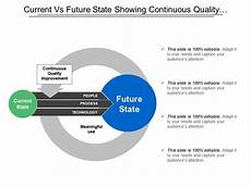 Current Vs Future State Showing Continuous Quality