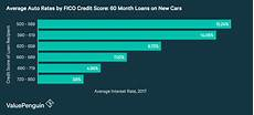 Commercial Loan Interest Rates Average Loan Interest Rates Car Home Student Small