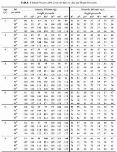 Toddler Blood Pressure Chart Indian Pediatrics Editorial