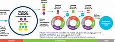 Agile Sdlc Kc Enterprise Disciplined Agile Sdlc Karthik Consulting
