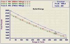 270 Win Ballistics Chart An Analysis Of The 270 Vs 308 Caliber September 2020