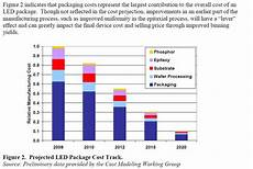 Cost Of Led Lighting Thousand Points Of Light Leds Lightsheet And Lighting