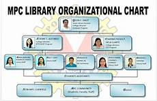 Public Library Organizational Chart About Mpc Library