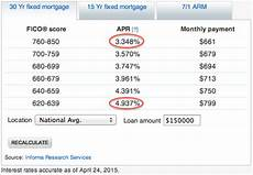 Credit Score To Mortgage Rate Chart Save 50 000 In Mortgage Interest By Optimizing Your