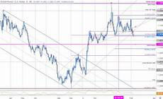 Sterling Chart Sterling Price Outlook British Pound Slams Into Key Gbp