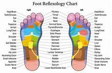 Norman Reflexology Foot Chart Simple Reflexology Foot Map Derval Ingleton