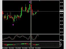 60 seconds Binary Options strategy   Forex Strategies