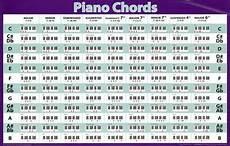 Jazz Chord Chart For Piano Piano Chords Horizontal Chart Music Poster Print Prints