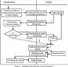 Vendor Managed Inventory Process Flow Chart Pdf Information Flow Management Of Vendor Managed