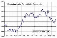 Dollar Chart Forex Us Dollar Chart Forex Rates Exchange Rates