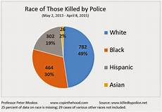 Race Killed By Police 2016 Chart Cops Killed By Race Race Killed By Cops Tigerdroppings Com