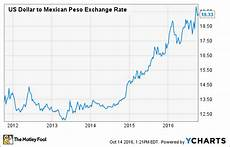 Pesos To Dollars Chart The Weak Peso Takes A Bite Out Of Volaris Stock Why I M