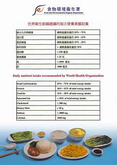 Daily Recommended Food Intake Chart Nutrient Intake Meddic