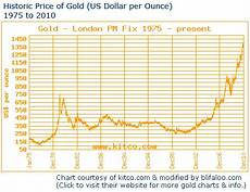 Gold Coin Prices Chart Krugerrand Price Chart May 2020