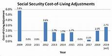 Cost Of Living Chart By Year A Foolish Take Social Security Recipients Could See Their