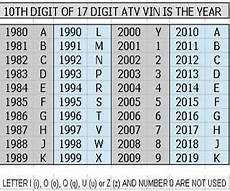 10th Vin Chart Vin Year Chart Find And Decode Your Vehicle S Year Quickly