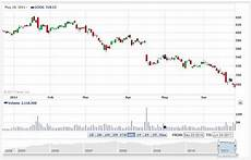 What Is Eps In Stock Chart Why To Avoid Online Interactive Stock Charts And 3d Stock