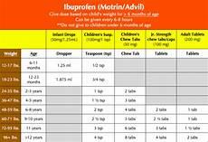 Ibuprofen Pediatric Dosing Chart Ibuprofen Dosing