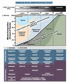 Rock Characteristics Chart Solved Geology Earth Science Igneous Rocks Identificat