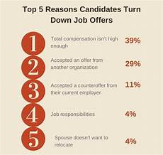 How To Reject Job Offer The Top 5 Reasons Candidates Reject Your Job Offer