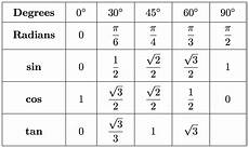 Basic Trig Functions Chart Cochranmath Solving Trigonometric Equations