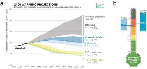 Paris Agreement Temperature