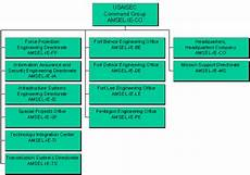 Army Materiel Command Org Chart Information Systems Engineering Command Usaisec