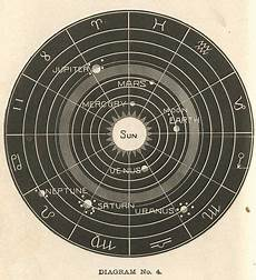 Solar Sign Chart Images Of The Occult In 2020 Astrology Astrology Chart