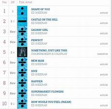 Uk Midweek Chart Todays Midweek Top Ten Singles Chart Rtg Sunderland