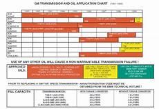 Rallispec Transmission Chart 5 Lug E30 Obdi M52 Bmw Transmission Fluid Levels Charts