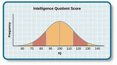 Iq Points Chart Measures Of Intelligence Introductory Psychology