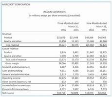 Microsoft Income Statements Complete Guide To Income Statement For Small Businesses