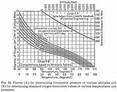 Dissolved Oxygen Temperature Chart Cyanide Gold Dissolution