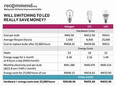 Cost Of Led Lighting Will You Actually Save More With Led Lights Recommend My
