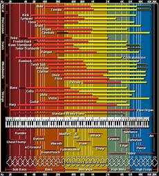 Instrument Frequency Chart Mix Sound Like A Pro Part Four Making Eq Work For You