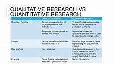 Advantages Of Quantitative Research Design Qualitative Research Definition Methodology Limitation