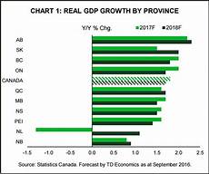 Calgary Population Growth Chart Report Predicts Alberta Economy Will Lead The Country In