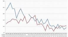 Nfl Ratings By Year Chart Tv Has Just One Thing Left Live Nfl Business Insider