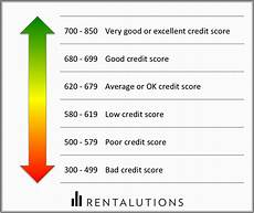Credit Number Chart How To Interpret Your Tenant S Credit Report Rentalutions