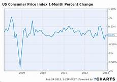 Us Consumer Price Index Chart Looming Automatic Spending Cuts What To Expect From Stock