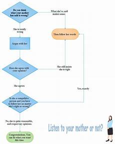 Processing Flow Chart Are There Interesting Flowchart Examples For Students Quora