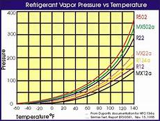 R22 Refrigerant Chart Fancy Refrigerant Words Hvac School