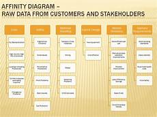 Affinity Diagram Template Free Affinity Diagram Lxd