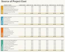 Project Management Budget Template Project Budget Management Template