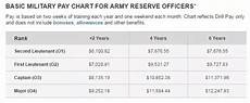 2014 Drill Pay Chart What Are The Pros And Cons Of Going Active Duty Or Army